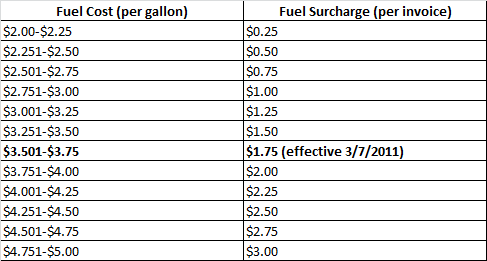 fuel-surcharge-chart-march-20111