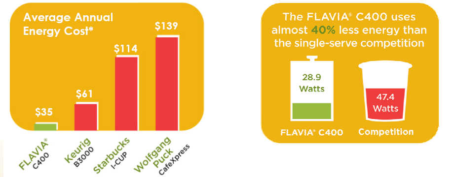 Flavia Energy Saving Graph