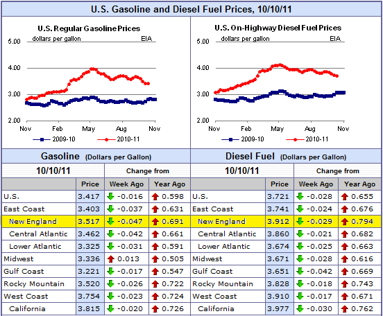 fuel-surcharge-october-2011-175
