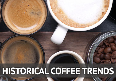 Historical Coffee Trends